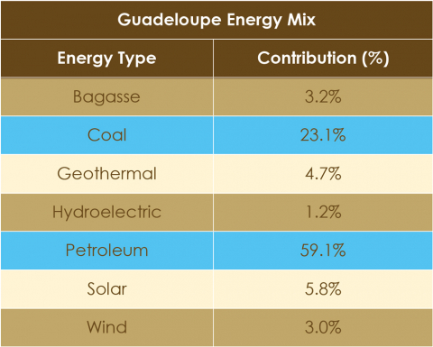 Geothermal Energy Slowly Makes It Entrance In The Caribbean