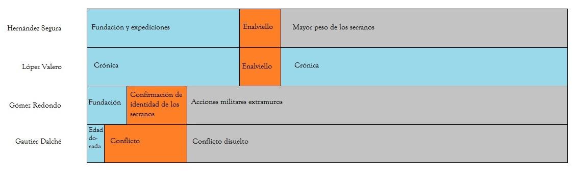 Sobre La Estructura Textual De La Crónica De La Población De