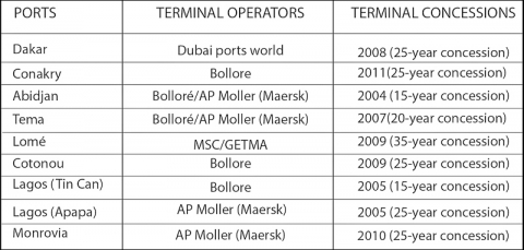 Figure 2 – The spread of port concessions