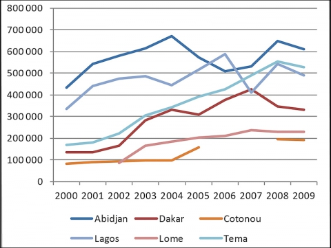 Figure 4 – The growth of containerisation in the West African Ports