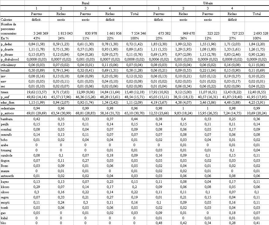 Favori La pauvreté monétaire reflète-t-elle la consommation calorique ? WD86