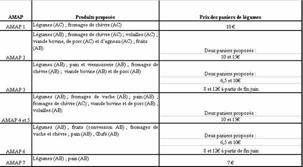 Le prix des paniers est-il un frein à l ouverture sociale des AMAP ... 4bd9a56678bd