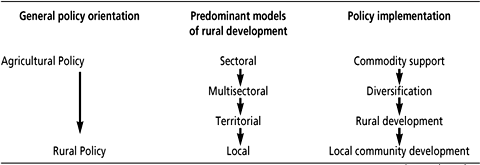 Models of rural development and approaches to analysis evaluation the evolution of rural development policies malvernweather Image collections
