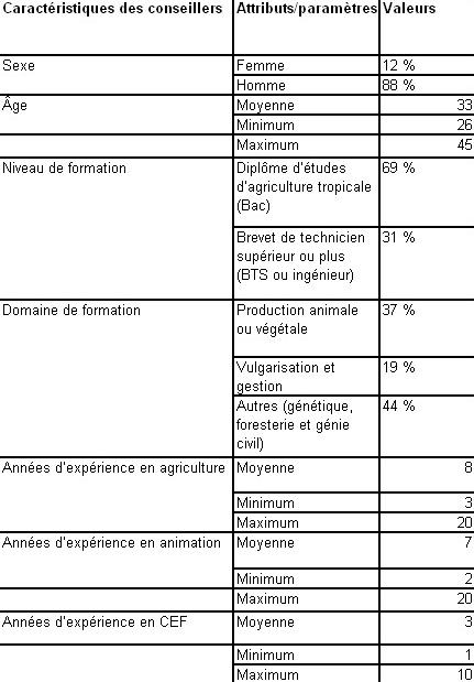 Standardisation Du Conseil Agricole Et Diversité Des