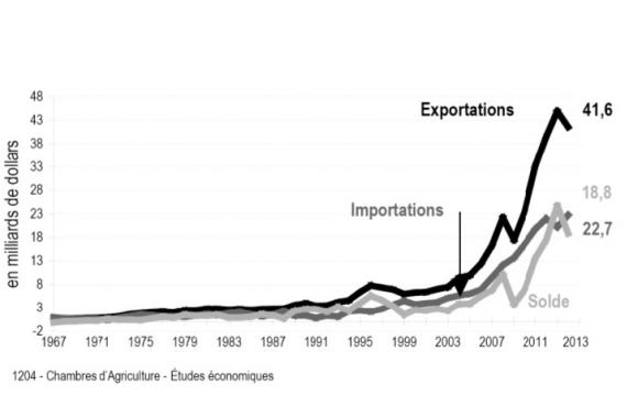 Le Commerce Exterieur Agroalimentaire De L Inde