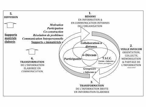 Figure  1  : Modèle d'Intelligence Communicationnelle Interne(Ély, 2007)