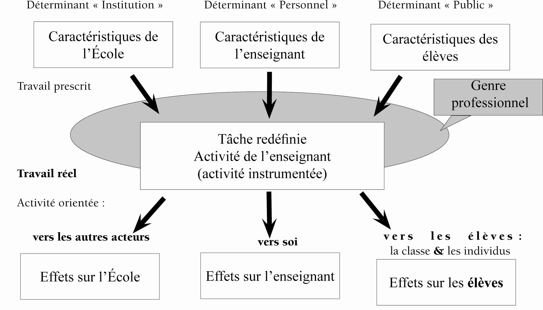 Un Modele D Analyse De L Activite Des Enseignants