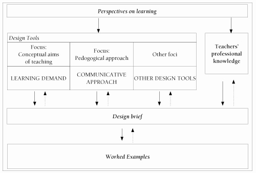 The Relationship Of Theory And Practice In Designing Implementing