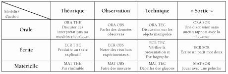 Analyse didactique de l activit effective des l ves en - Grille d observation comportementale ...
