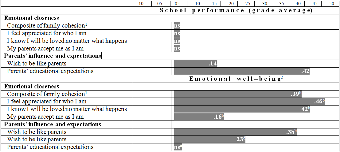 Do Parents Matter Teens Time Use Academic Performance And Well Being