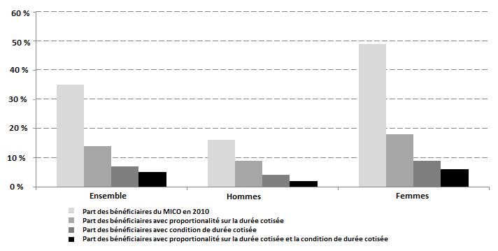 Glissement De La Norme De Contributivite Au Regime General D