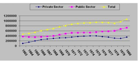Figure 1: Public Sector, Private Sector, and Total Union Membership, 1960-1980