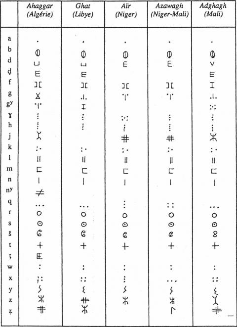 Fabuleux 17 | Douiret – Eropaei - Écriture - G. Camps, H. Claudot-Hawad, S  SX81