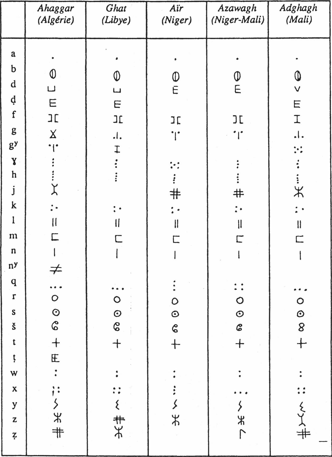 Connu 17 | Douiret – Eropaei - Écriture - G. Camps, H. Claudot-Hawad, S  WX15