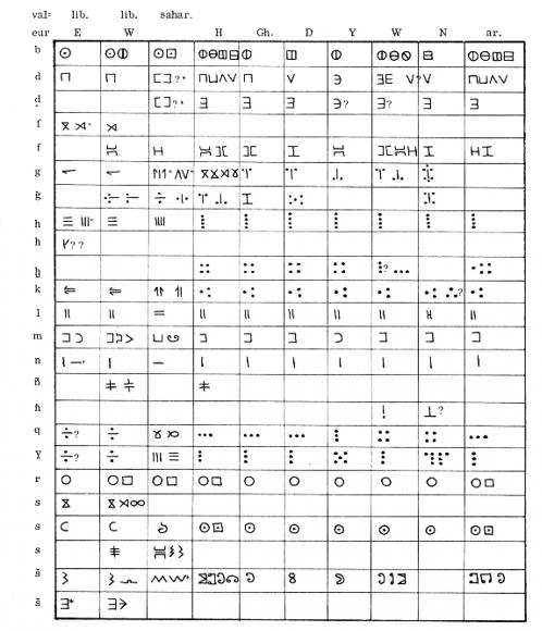 Favori 28-29 | Kirtēsii – Lutte - Libyque : écriture et langue - S  CJ03