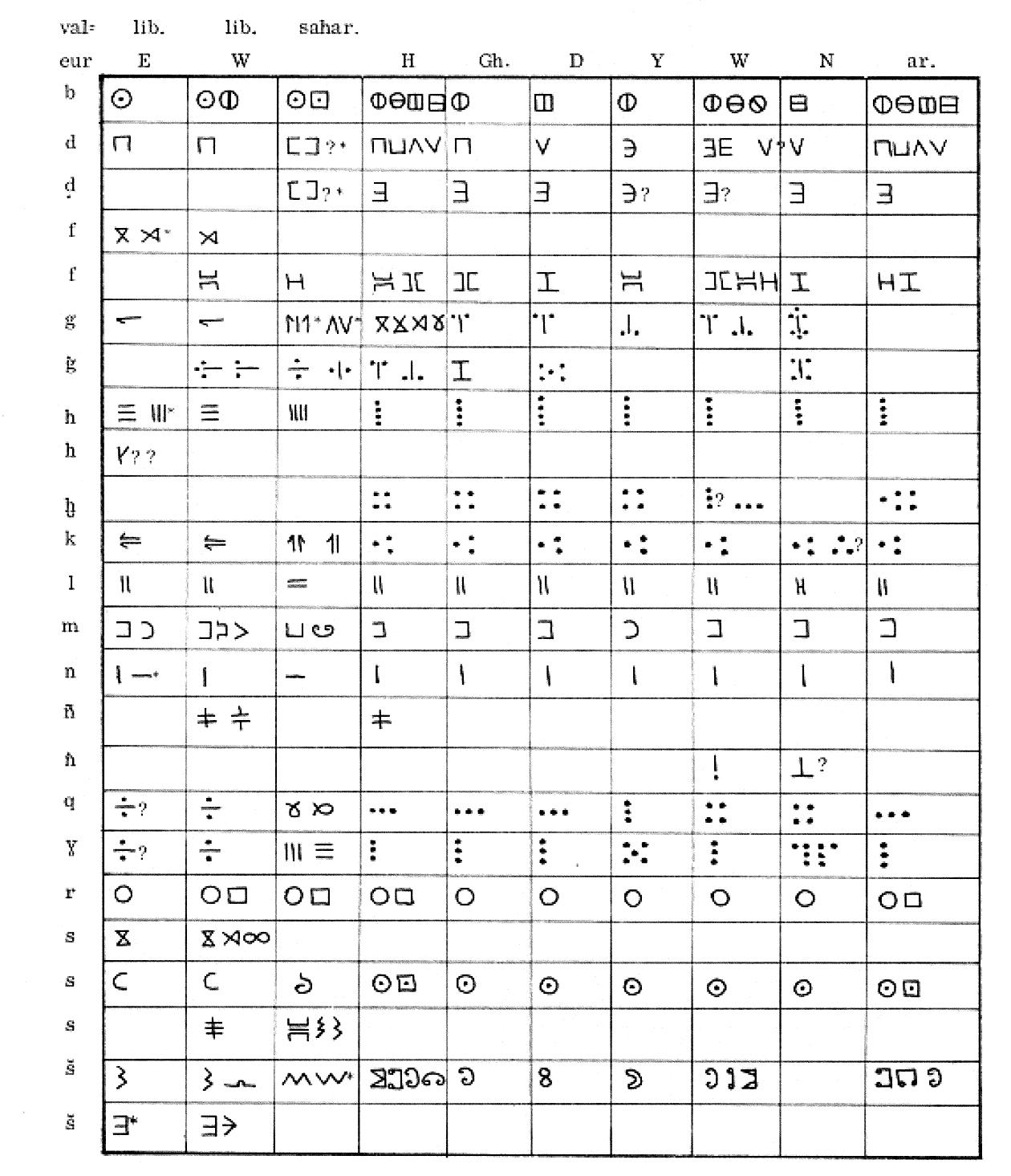 Favori 28-29 | Kirtēsii – Lutte - Libyque : écriture et langue - S  PF29