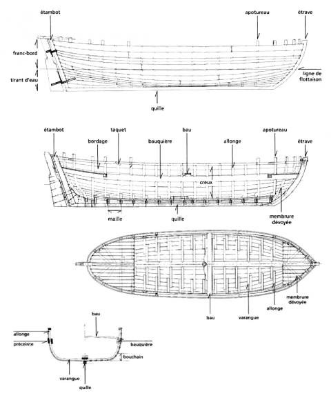 Glossaire Des Termes D Architecture Navale
