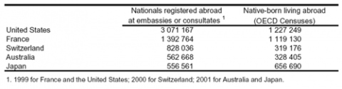 Table 3. OECD expatriates in other OECD countries