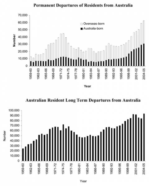 Figure 3. Permanent and long term departures of residents from Australia, 1959-60 to 2004-05