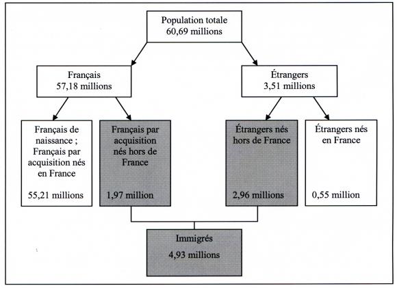 L Immigration En France Concepts Contours Et Politiques