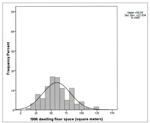 Figure 1a. Distribution of Dwelling Floor Space, 1996 Guangzhou Survey