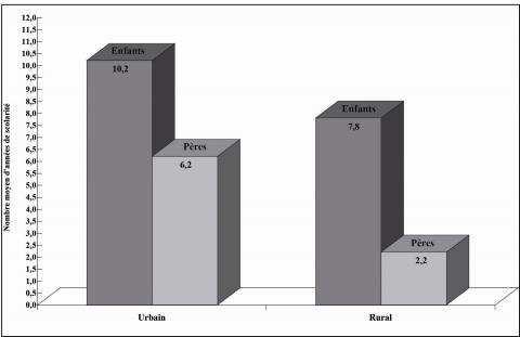 Figure 1. Niveau d'instruction scolaire des pères et des enfants selon le secteur d'habitation (Iran - 2002)