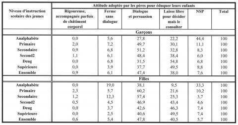 Tableau 1. Les jeunes célibataires âgés de 15-29 ans cohabitant avec leurs parents par sexe, niveau d'instruction scolaire et la manière adoptée par leurs pères pour les éduquer (zones urbaines)