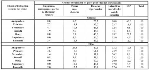 Tableau 2. Les jeunes célibataires âgés de 15-29 ans cohabitant avec leurs parents par sexe, niveau d'instruction scolaire et la manière adoptée par leurs pères pour les éduquer (zones rurales)