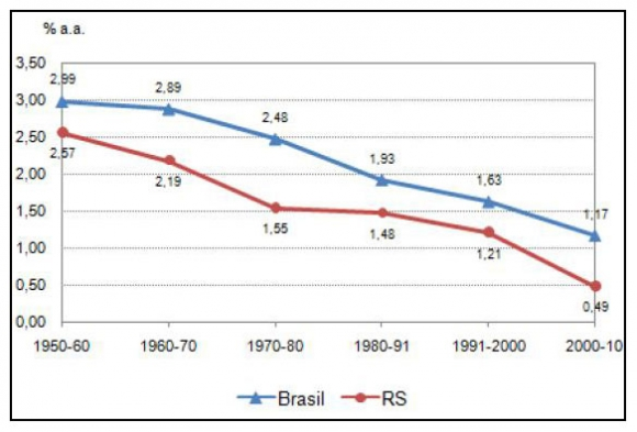 an introduction to the population growth in brazil Introduction it is well  population and environment in brazil: rio+10 1  this  level are: a) demographic factors (population growth, migration, life cycle, etc).