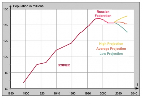 Figure 1. Demographic shrinkage since 1991 in Russia
