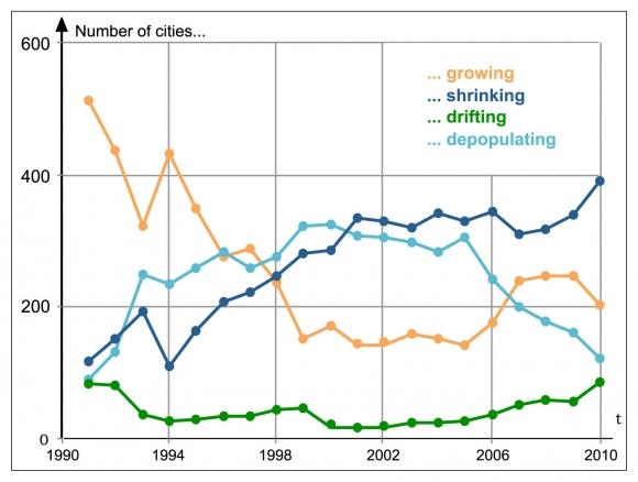 A Multilevel Portrait Of Shrinking Urban Russia