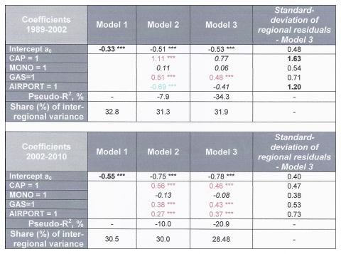 Table 4. Multilevel regressions on urban growth rates