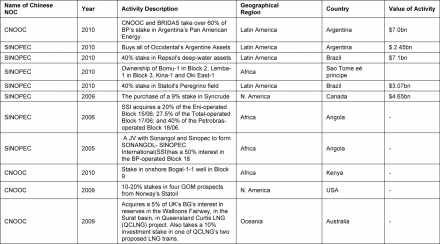 Tables 2: Showing Chinese NOCs Global Activities