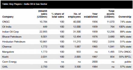 Table 3: India Oil & Gas Report (2009) 'Competitive Landscape'. India Oil & Gas Report, 51-56