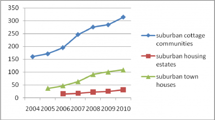 Figure 2: Closed complexes in Moscow suburbs (2004–2010)