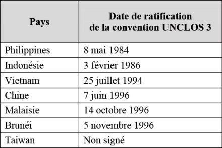 Tableau 1: Pays riverains de la Mer de Chine Méridionale et date de ratification des accords UNCLOS 3