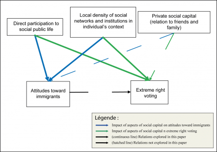 Figure 1: The influence of the different dimensions of social capital on attitudes toward immigrants and on extreme right voting