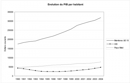 Figure 10. Evolution du PIB par habitant