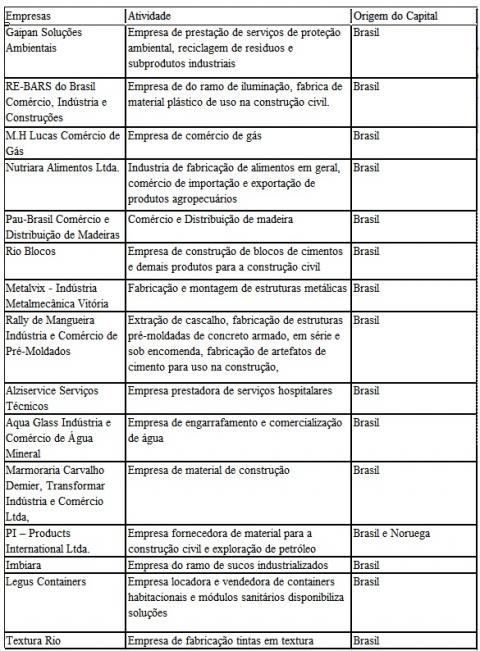 Quadro 2  Condomínio Industrial de Rio Bonito  Empresas instaladas até 2017 a0f330bbdafac