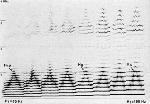 Fig. 1: Échelles d'harmoniques avec différentes hauteurs du fondamental (90 à 180 Hz selon une échelle diatonique), par Trân Quang Hai. Technique à une cavité.
