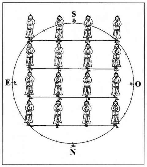Cinquième membre de l'harmonie datant d'une direction