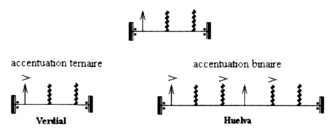 Fig. 18 : Cycles de percussion type Fandango de Huelva et Fandangos Verdial.