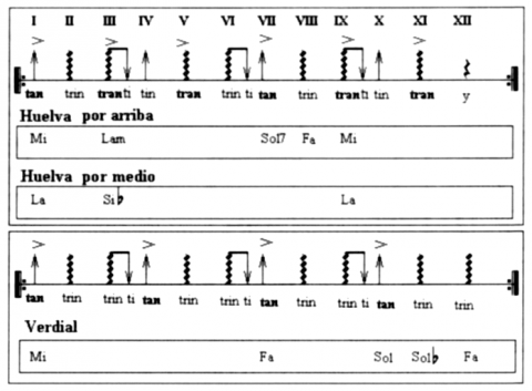 Fig. 19 : Compás d'introduction type Huelva et type Verdial.