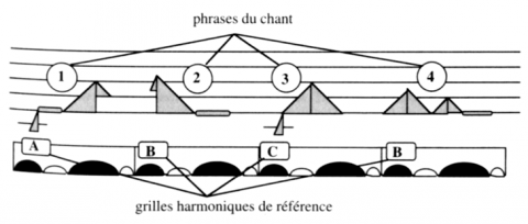 Fig. 24 : Schématisation d'une version concise d'un chant por Soleá du type de La Serneta.