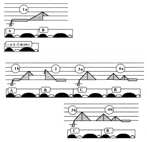 Fig. 25 : Schématisation d'une version dilatée d'un chant por Soleá du type de La Serneta.