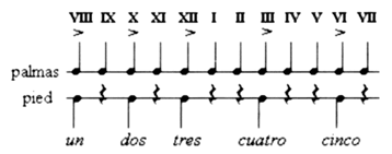 Fig. 7 : Palmas type Seguiriya.