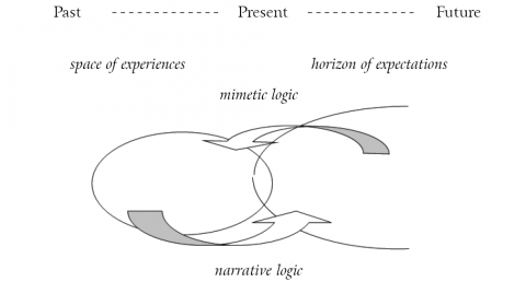 Figure 1 – Interaction between horizon of expectations and space of experiences through mimetic and narrative logic