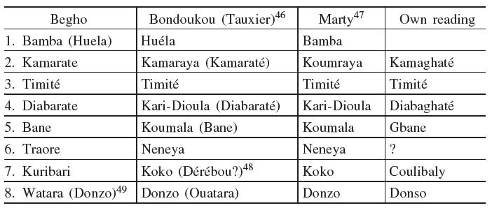 Imams of Gonja