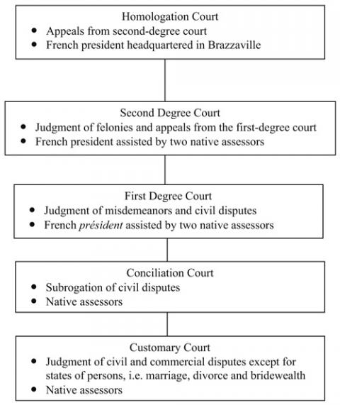 Colonial court system, 1939-1955