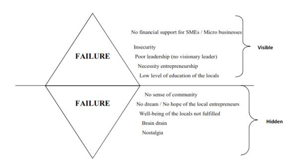 Entrepreneurship Illusion In Haiti